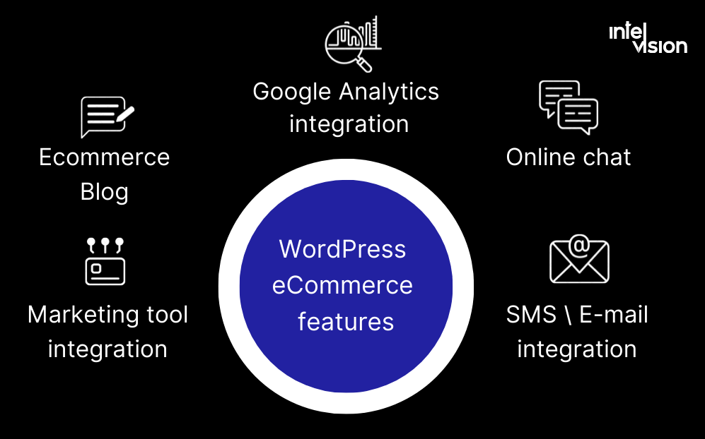 Intelvision enables best ecommerce features