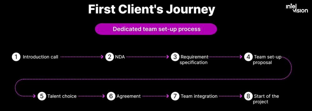 Intelvision dedicated development teams