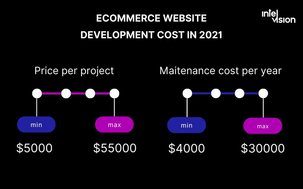 Intelvision ecommerce website development cost