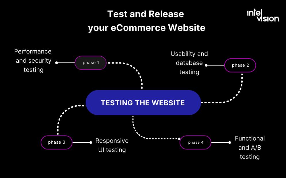 Intelvision and ecommerce website development process