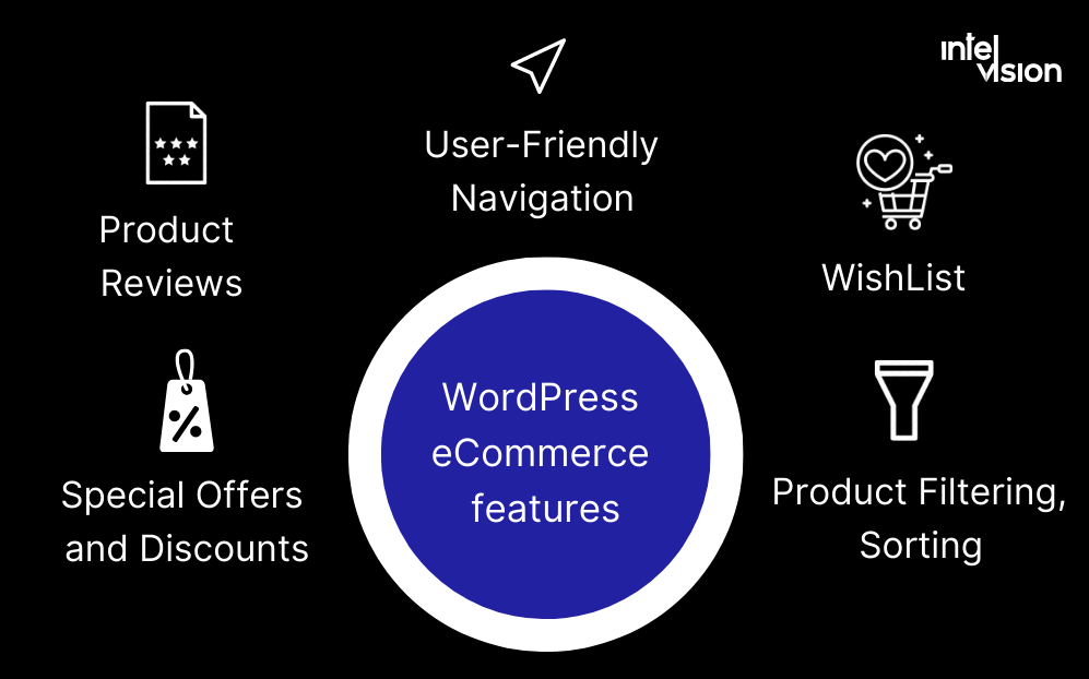 Intelvision creates ecommerce website features