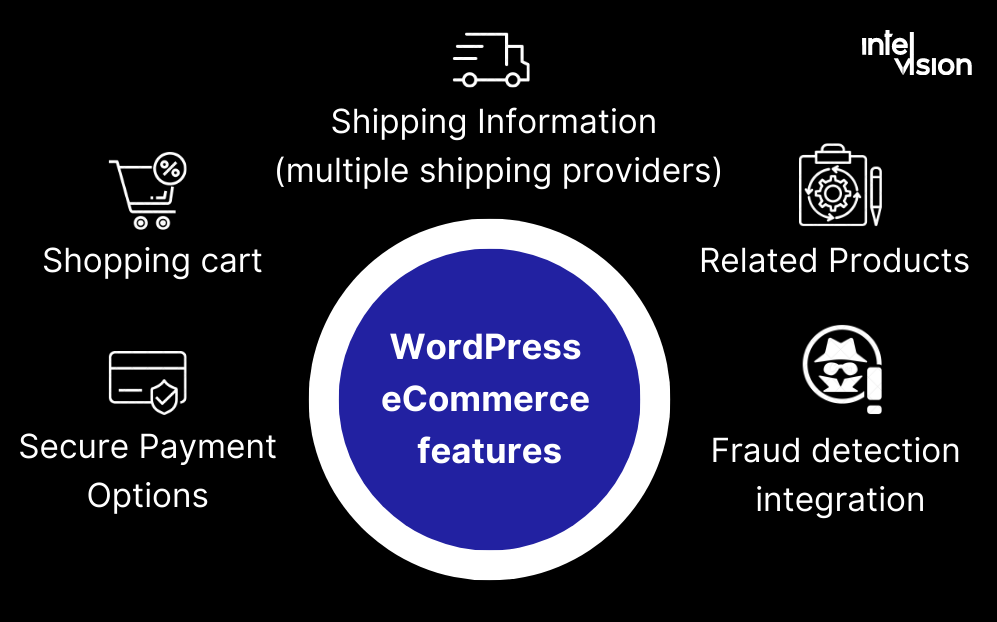 Intelvision develops Features of ecommerce