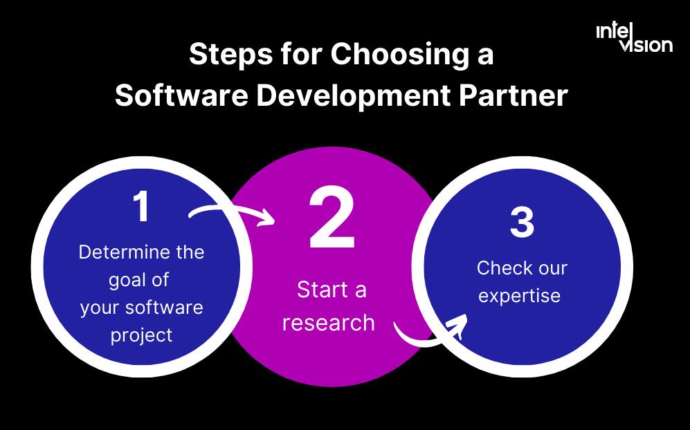 Intelvision software development partnership