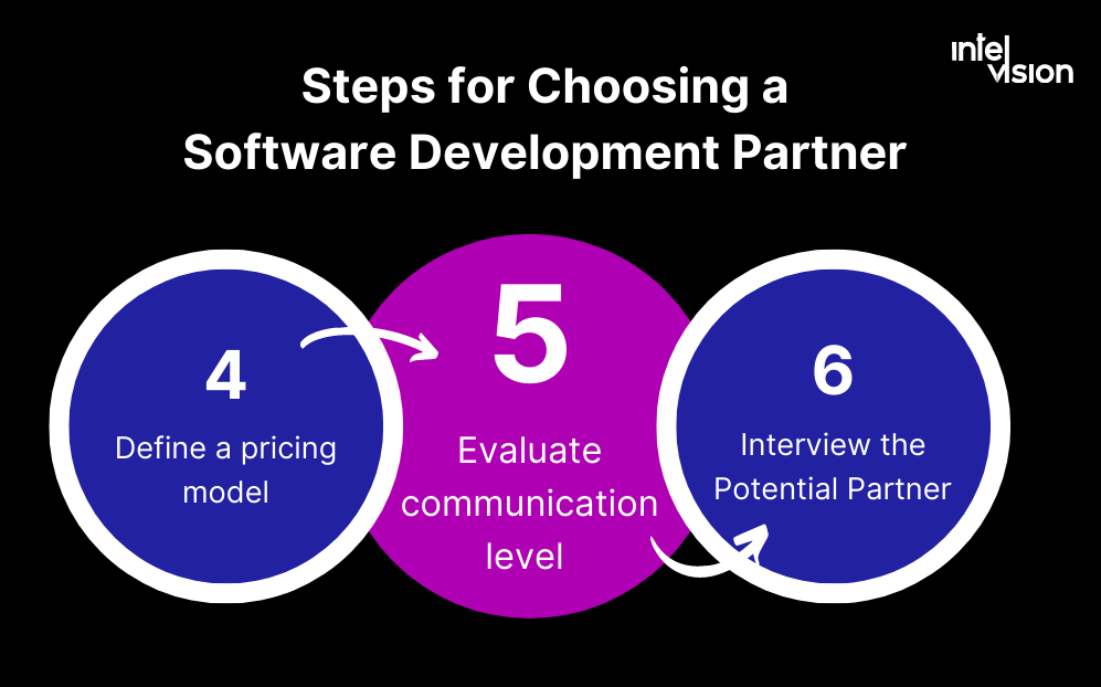 Intelvision as a software partner